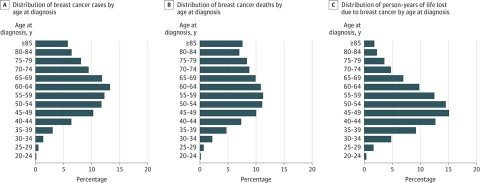 Age distribution of breast cancer cases in the US. Source: SEER Database.