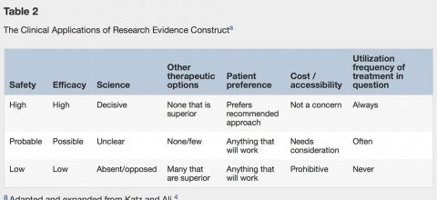 The Clinical Applications of Research Evidence Construct