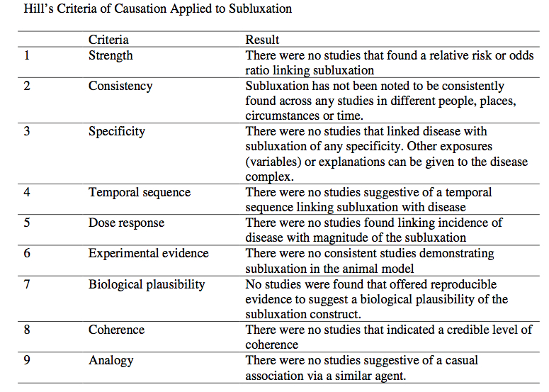 Causation And Hills Criteria Science Based Medicine