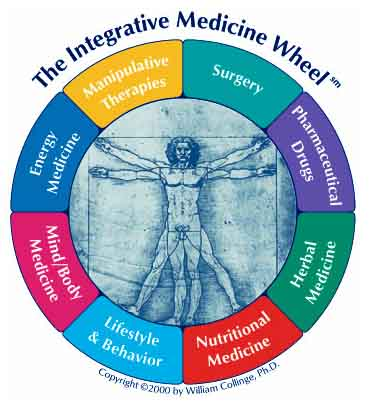The Integrative Medicine Wheel