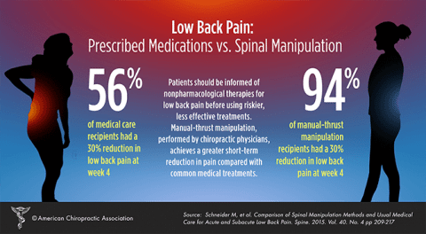 chiro-infographic-spinal-manip-low-back-pain
