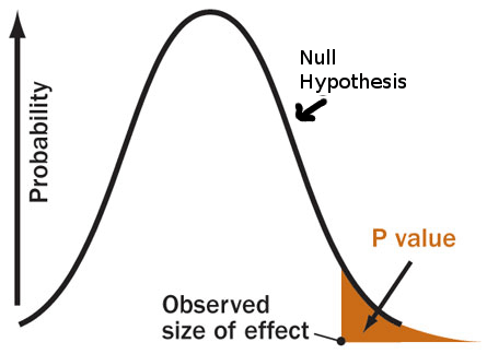 clinical significance vs statistical significance in nursing