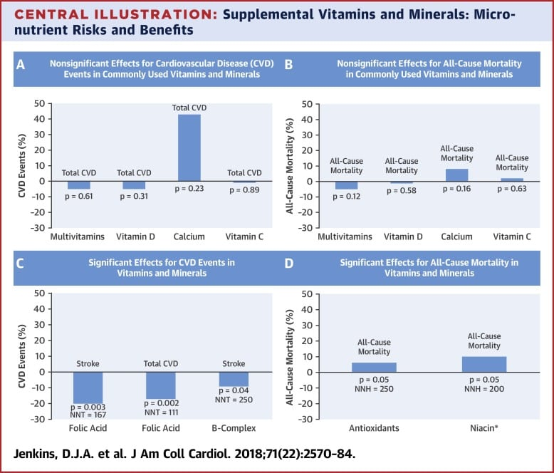 Routine Vitamin Supplementation Mostly Useless – Science